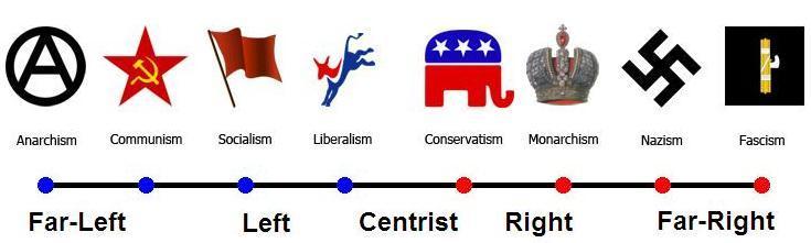 anarchy vs liberalism